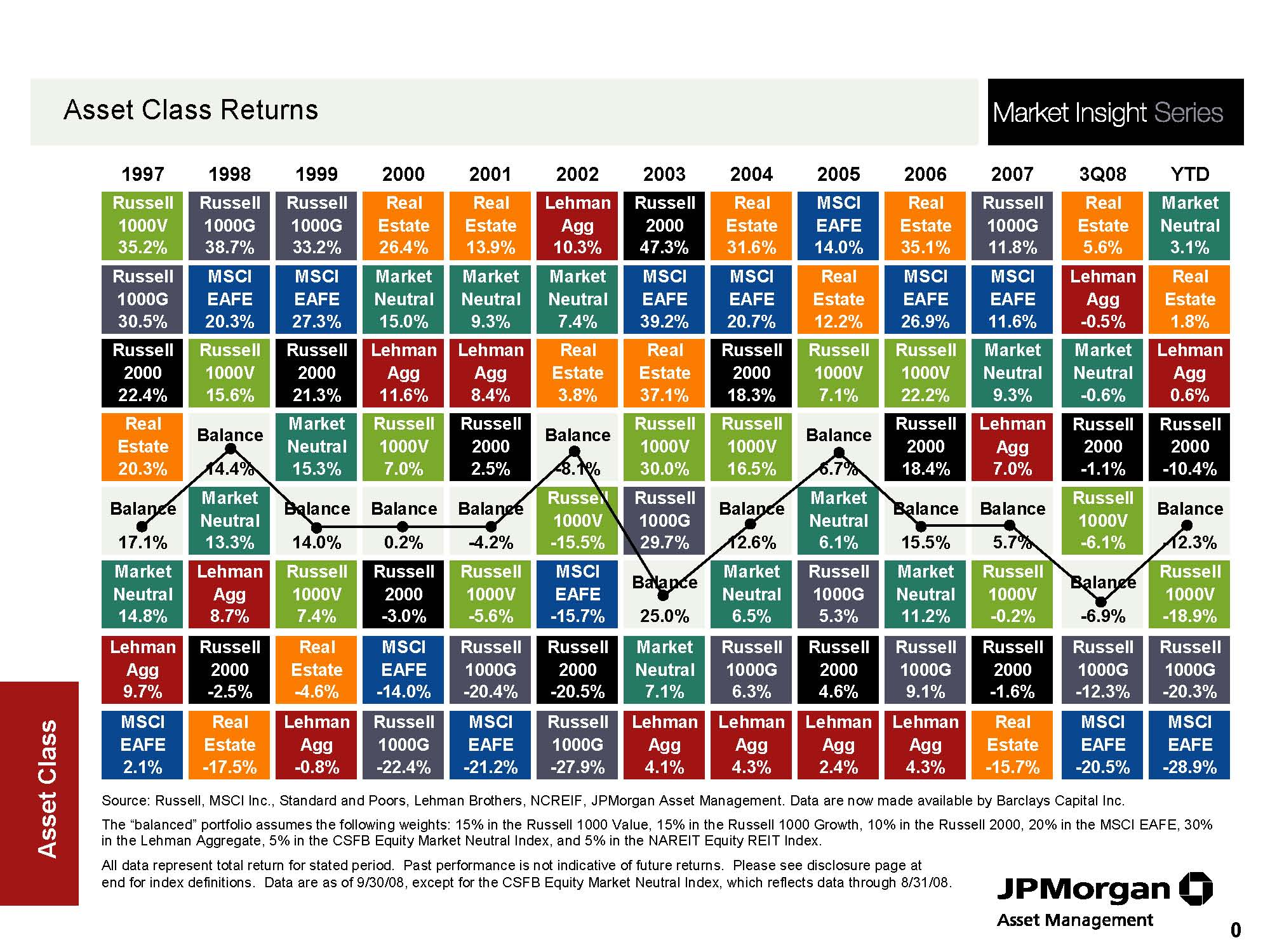 Quilt chart demonstrates that a balanced and diversified portfolio will produce middle ranking returns.